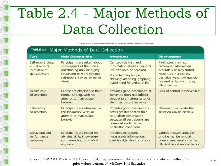 Table 2.4 - Major Methods of Data Collection