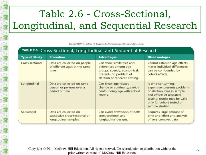 Table 2.6 - Cross-Sectional, Longitudinal, and Sequential Research