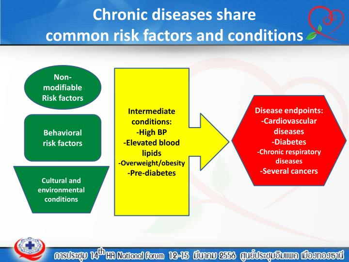 chronic disease risk Other chronic conditions  low-fat dietary pattern and risk of cardiovascular disease: the women's health initiative randomized controlled dietary modification.