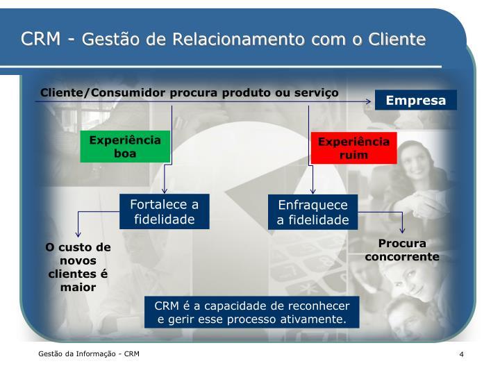 Cliente/Consumidor procura produto ou serviço