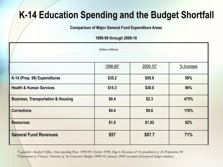 K-14 Education Spending and the Budget Shortfall