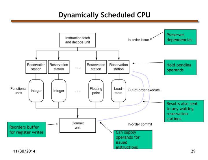 Dynamically Scheduled CPU