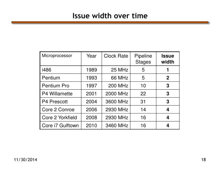 Issue width over time