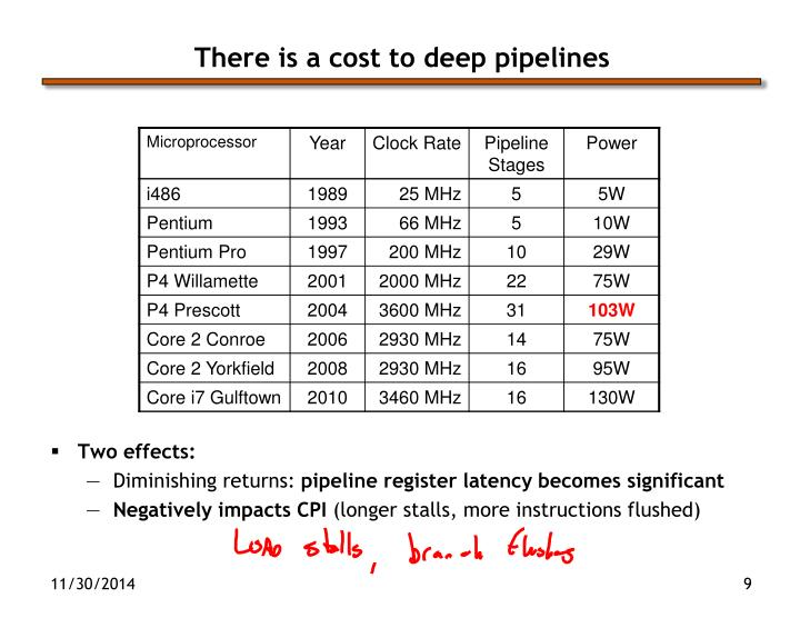 There is a cost to deep pipelines