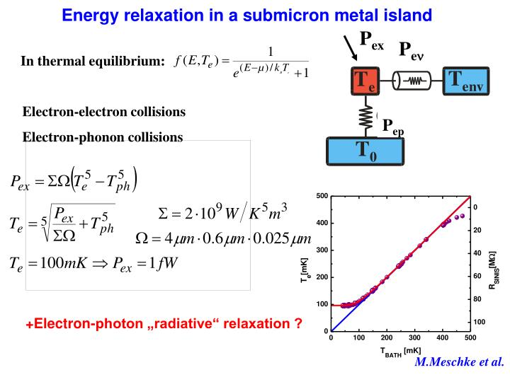 Energy relaxation in a submicron metal island
