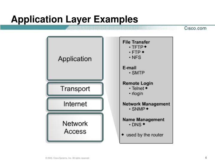Application Layer Examples