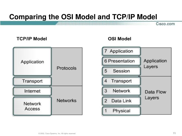 Comparing the OSI Model and TCP/IP Model