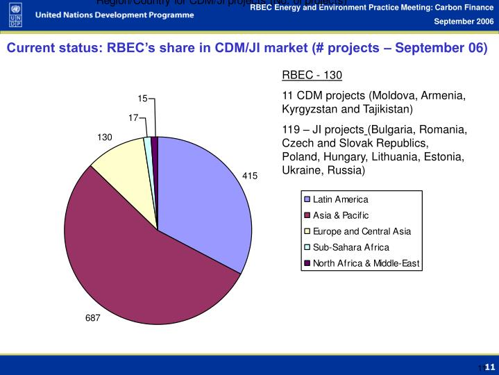 Current status: RBEC's share in CDM/JI market (# projects – September 06)