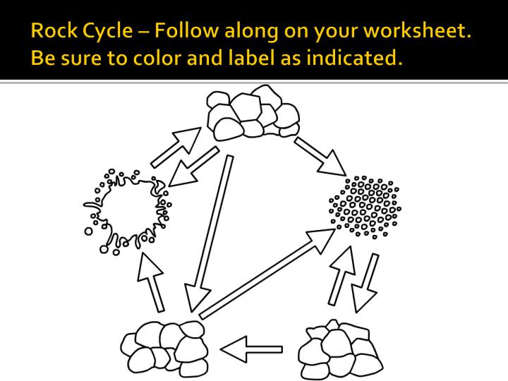 rock cycle coloring page - ppt rock cycle color and label powerpoint presentation