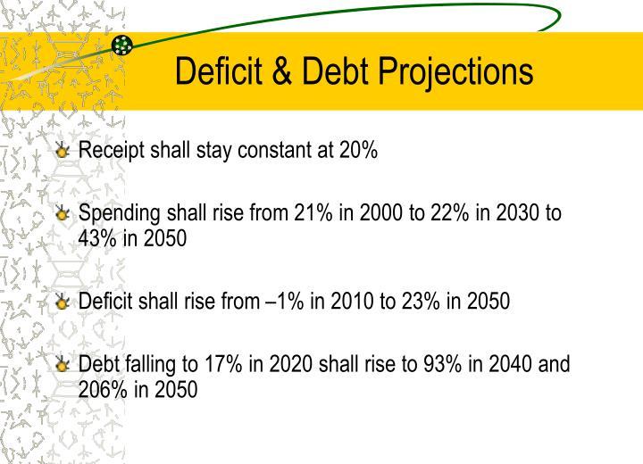 Deficit & Debt Projections