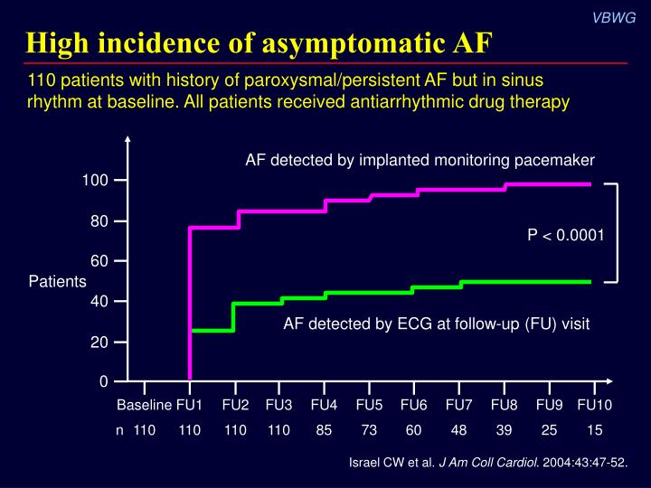 High incidence of asymptomatic AF