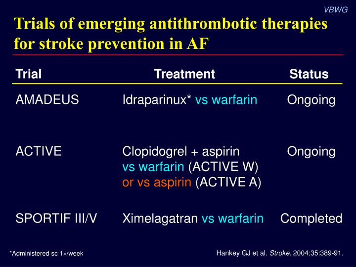 Trials of emerging antithrombotic therapies