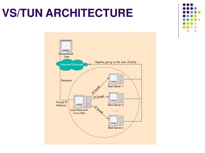 VS/TUN ARCHITECTURE
