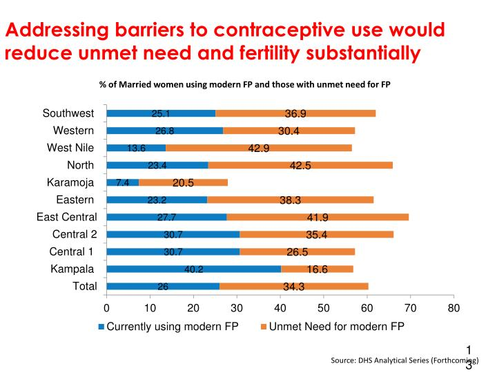 Addressing barriers to contraceptive use would reduce unmet need and fertility substantially