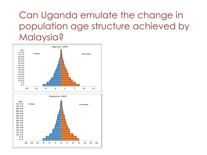 Can Uganda emulate the change in population age structure achieved by Malaysia?