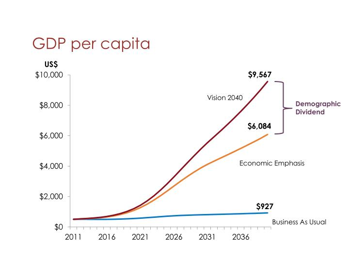 GDP per capita