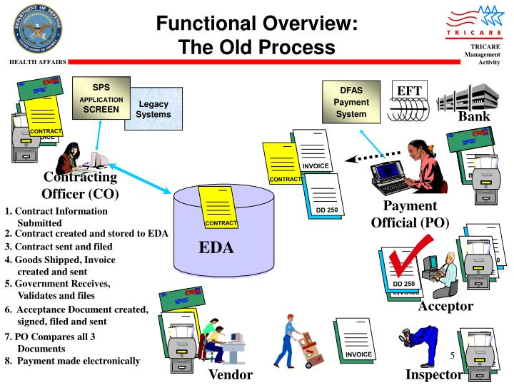 Functional Overview: