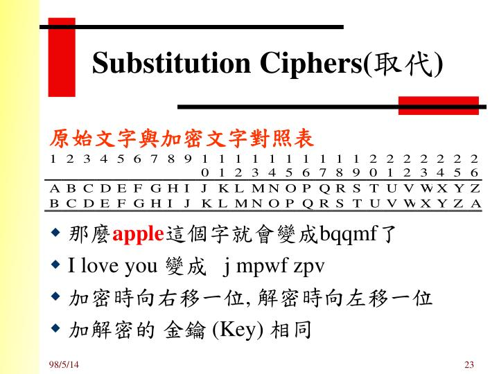 Substitution Ciphers(