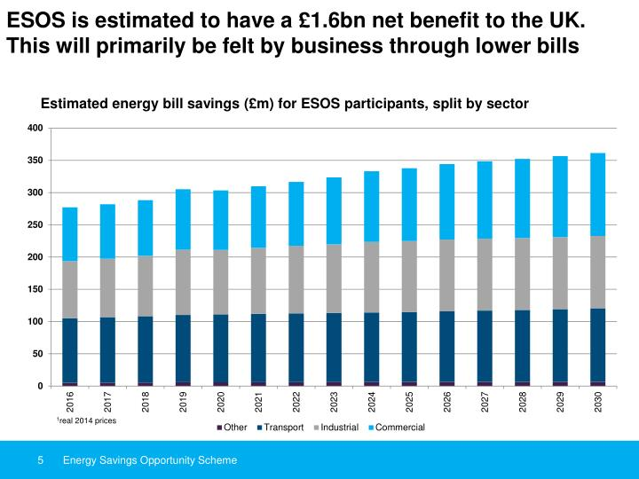ESOS is estimated to have a £1.6bn net benefit to the UK. This will primarily be felt by business through lower bills