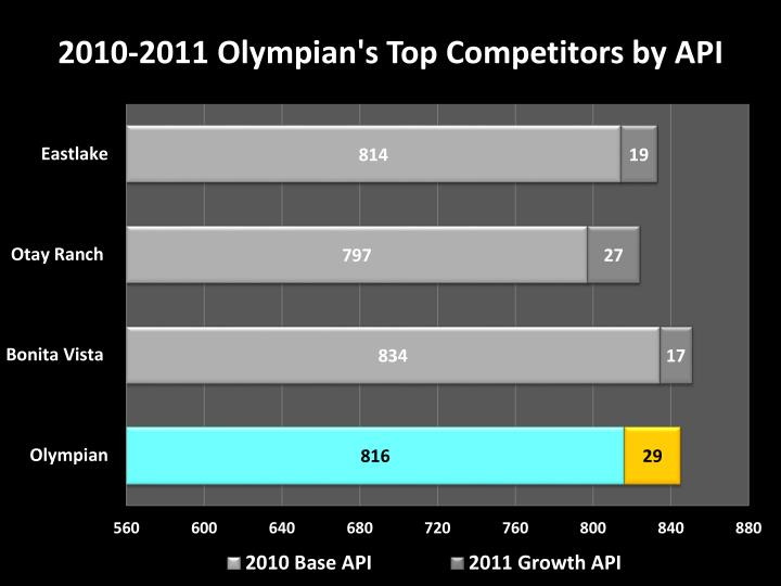 2010 2011 olympian s top competitors by api