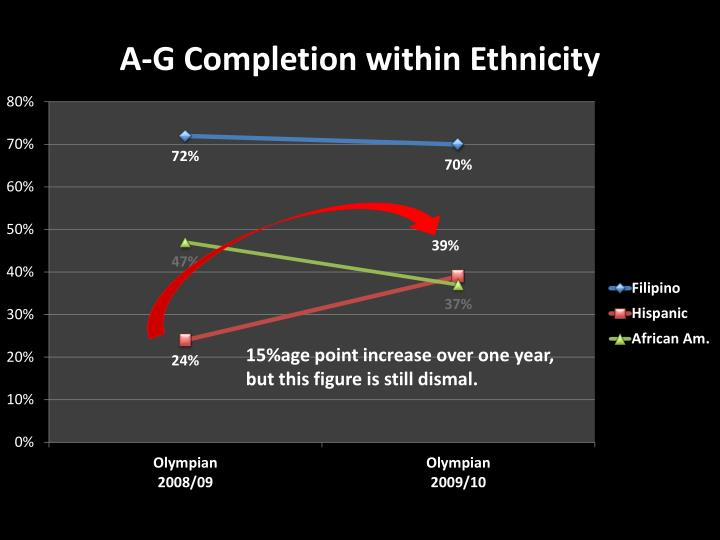 A-G Completion within Ethnicity
