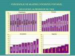 porcentaje de mujeres docentes por nivel educativo alrededor de 1999