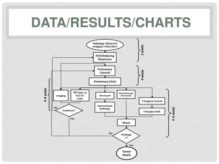 Data/Results/Charts