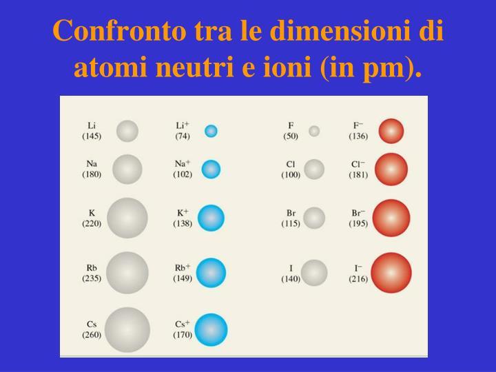 Confronto tra le dimensioni di atomi neutri e ioni (in pm).