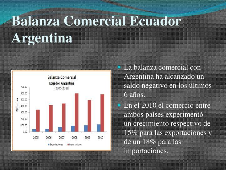 Balanza Comercial Ecuador Argentina