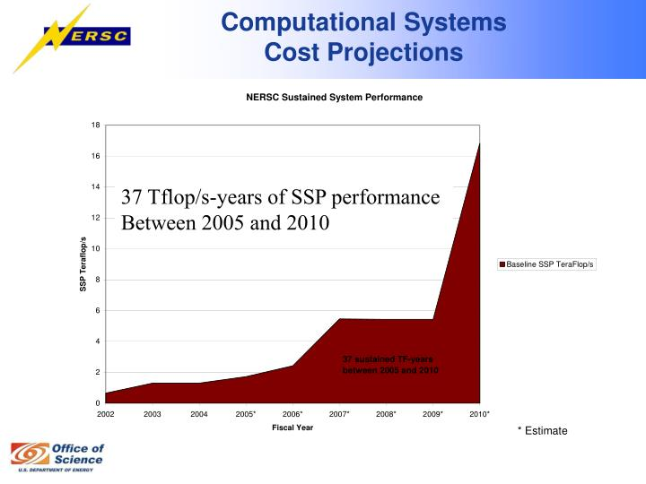 37 Tflop/s-years of SSP performance