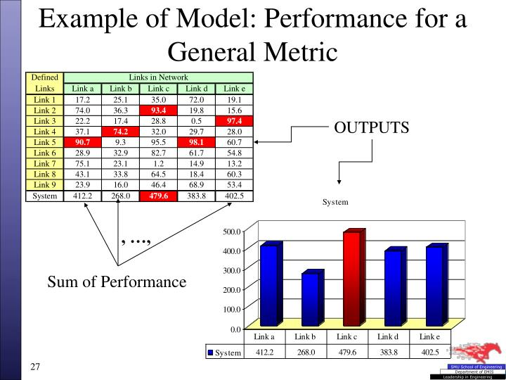 Example of Model: Performance for a General Metric