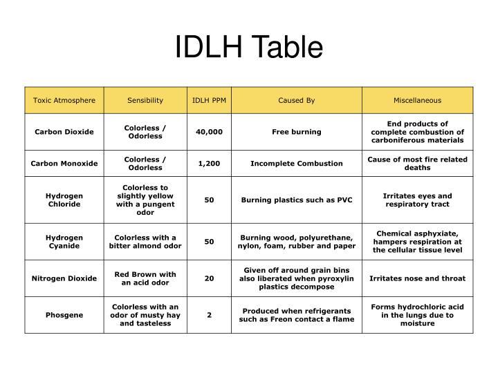 IDLH Table