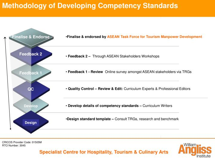 Methodology of Developing Competency Standards