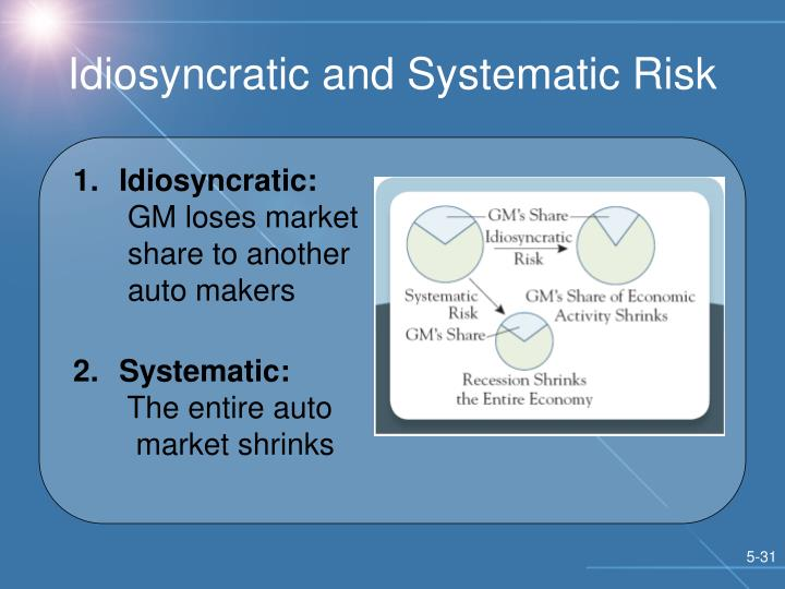 Idiosyncratic and Systematic Risk