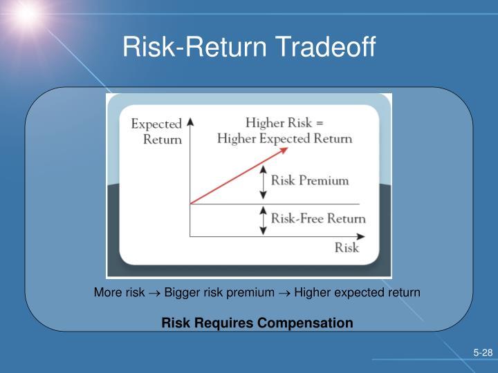 Risk-Return Tradeoff
