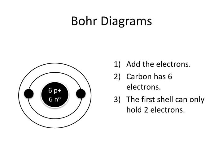 How To Draw Bohr Diagrams Atoms Simple Electronic Circuits