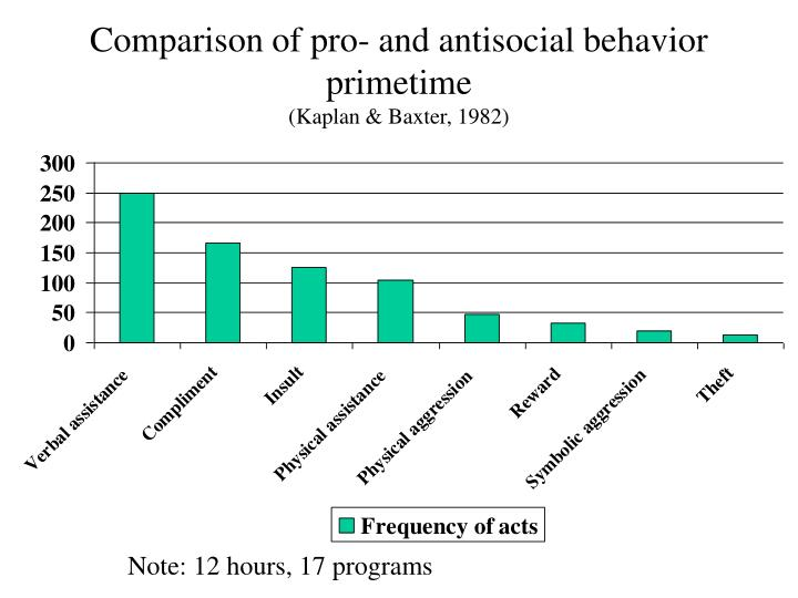 Comparison of pro- and antisocial behavior primetime