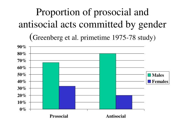 Proportion of prosocial and antisocial acts committed by gender