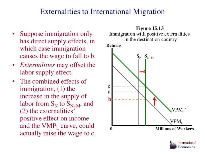 Externalities to International Migration