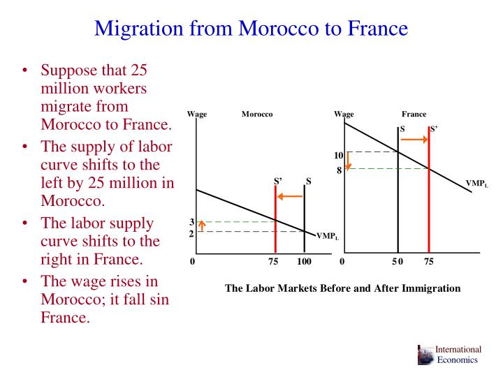 Migration from Morocco to France