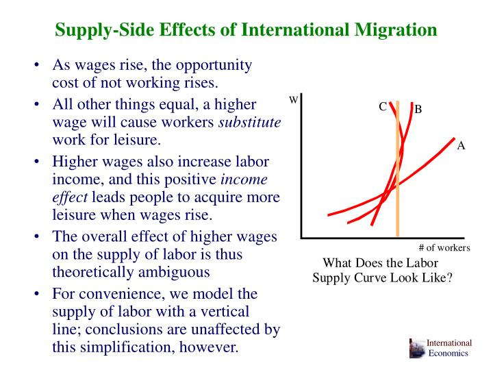 Supply-Side Effects of International Migration