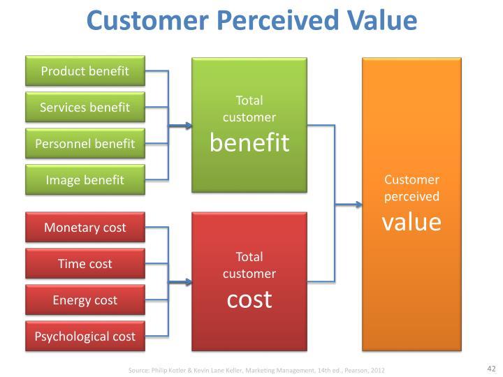 customer imagined benefits claim study