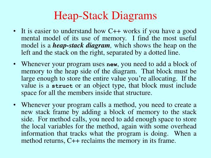 Heap-Stack Diagrams