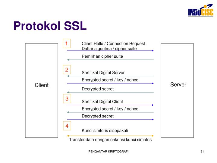 Protokol SSL