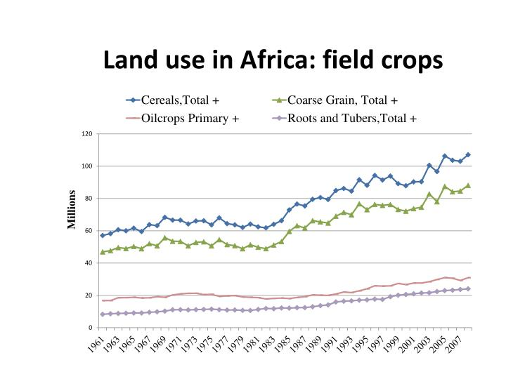 Land use in Africa: field crops