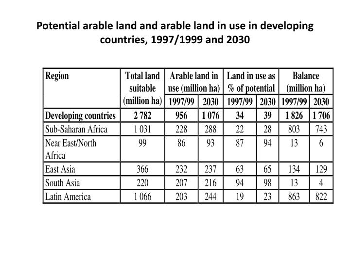 Potential arable land and arable land in use in developing countries, 1997/1999 and 2030