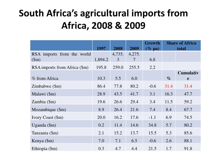 South Africa's agricultural imports from Africa, 2008 & 2009