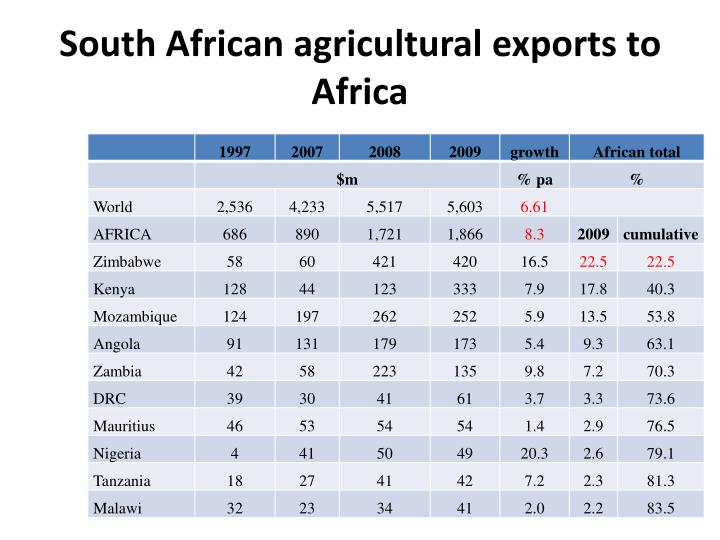 South African agricultural exports to Africa
