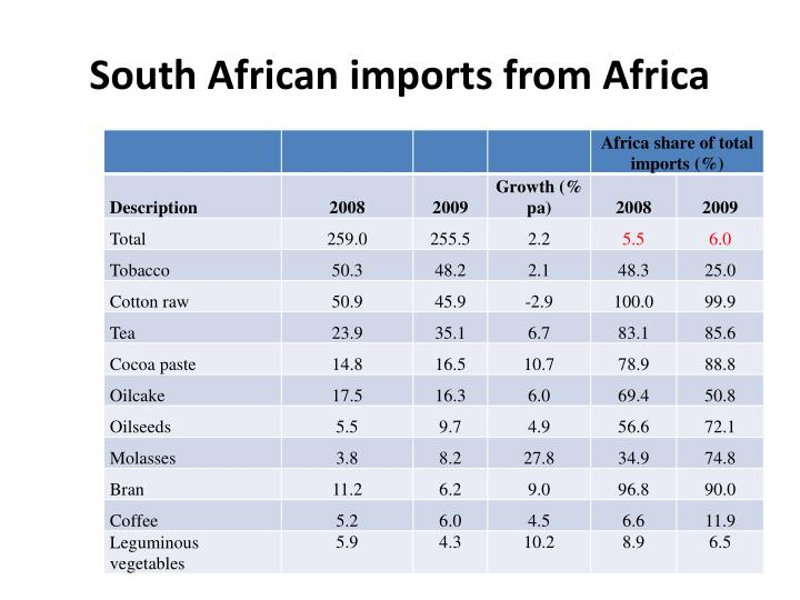 South African imports from Africa