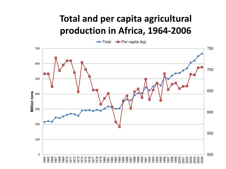 Total and per capita agricultural production in Africa, 1964-2006
